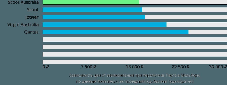 Динамика цен в зависимости от авиакомпании, совершающей перелет из Перта в Мельбурн