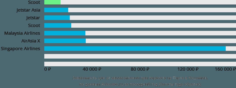 Динамика цен в зависимости от авиакомпании, совершающей перелет из Перта в Хошимин