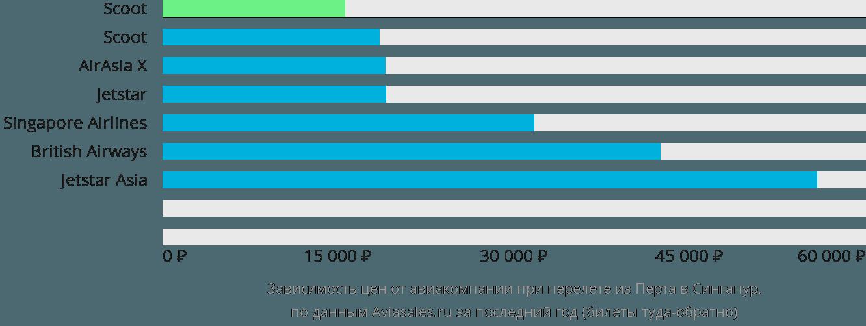Динамика цен в зависимости от авиакомпании, совершающей перелет из Перта в Сингапур