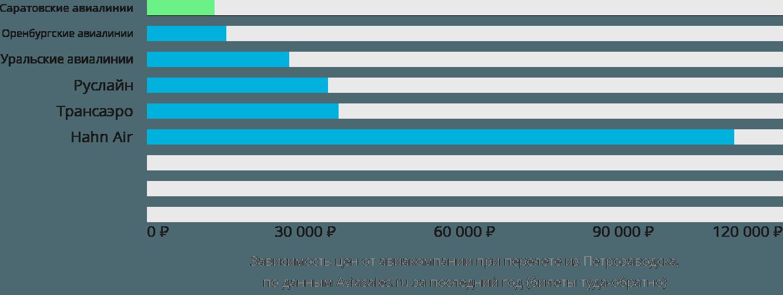 Динамика цен в зависимости от авиакомпании, совершающей перелет из Петрозаводска
