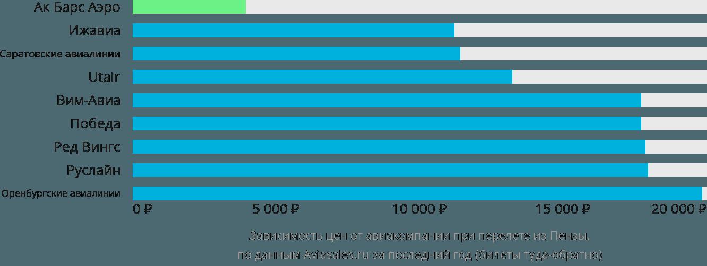 Динамика цен в зависимости от авиакомпании, совершающей перелет из Пензы