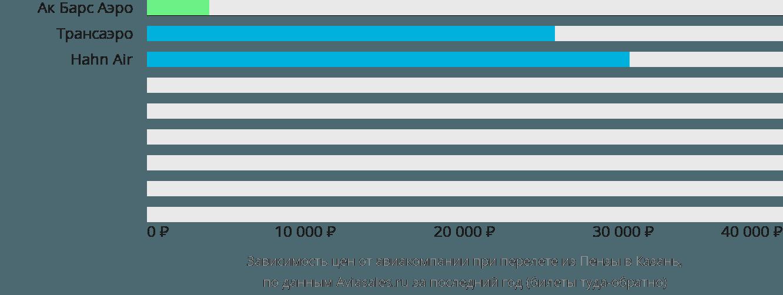 Динамика цен в зависимости от авиакомпании, совершающей перелет из Пензы в Казань