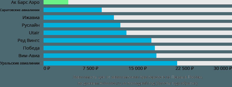 Динамика цен в зависимости от авиакомпании, совершающей перелет из Пензы в Россию