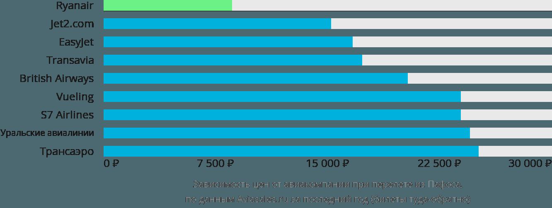 Динамика цен в зависимости от авиакомпании, совершающей перелет из Пафоса