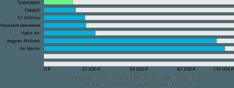 Динамика цен в зависимости от авиакомпании, совершающей перелет из Пафоса в Россию