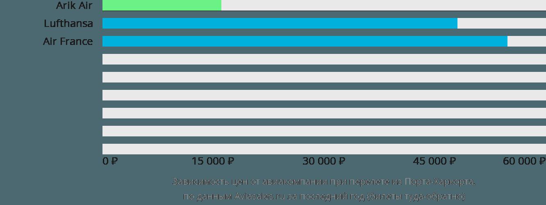 Динамика цен в зависимости от авиакомпании, совершающей перелет из Порта-Харкорта