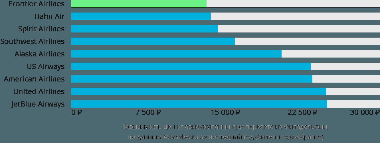 Динамика цен в зависимости от авиакомпании, совершающей перелет из Филадельфии