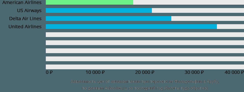 Динамика цен в зависимости от авиакомпании, совершающей перелет из Филадельфии в Арубу