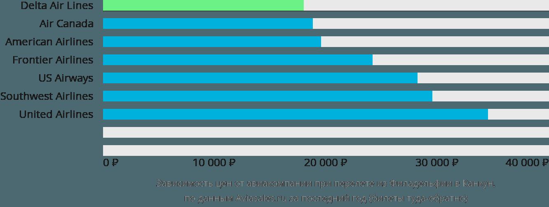Динамика цен в зависимости от авиакомпании, совершающей перелет из Филадельфии в Канкун