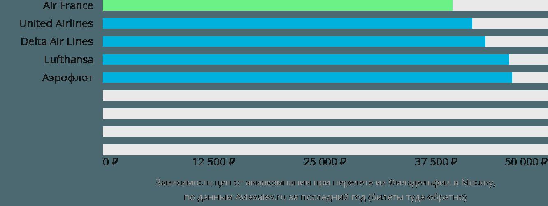 Динамика цен в зависимости от авиакомпании, совершающей перелет из Филадельфии в Москву