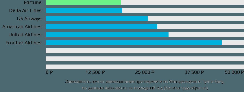 Динамика цен в зависимости от авиакомпании, совершающей перелет из Филадельфии в Пунта-Кану