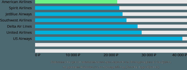 Динамика цен в зависимости от авиакомпании, совершающей перелет из Филадельфии в Сан-Диего