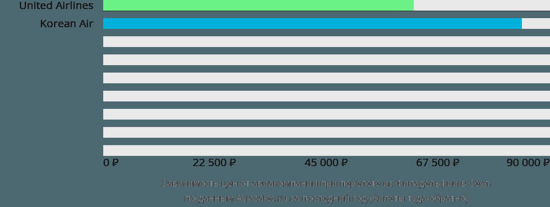 Динамика цен в зависимости от авиакомпании, совершающей перелет из Филадельфии в Сеул