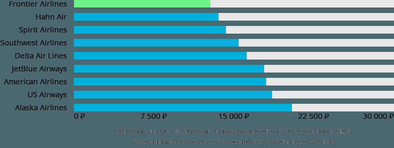 Динамика цен в зависимости от авиакомпании, совершающей перелет из Филадельфии в США