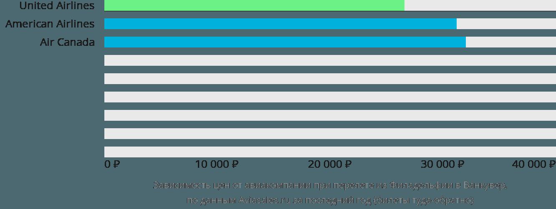 Динамика цен в зависимости от авиакомпании, совершающей перелет из Филадельфии в Ванкувер