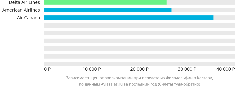 Динамика цен в зависимости от авиакомпании, совершающей перелет из Филадельфии в Калгари