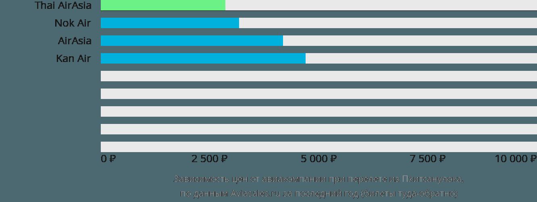 Динамика цен в зависимости от авиакомпании, совершающей перелет из Пхитсанулока