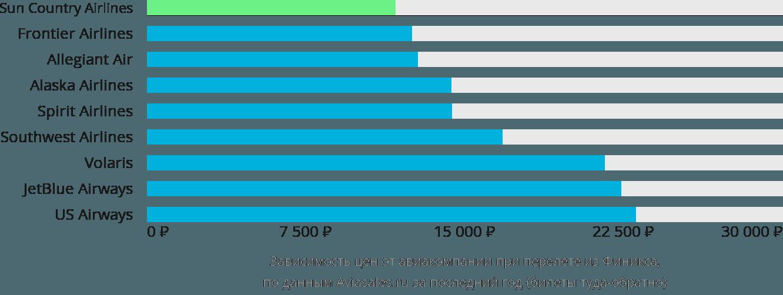 Динамика цен в зависимости от авиакомпании, совершающей перелет из Финикса