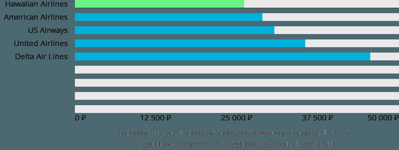 Динамика цен в зависимости от авиакомпании, совершающей перелет из Финикса в Гонолулу