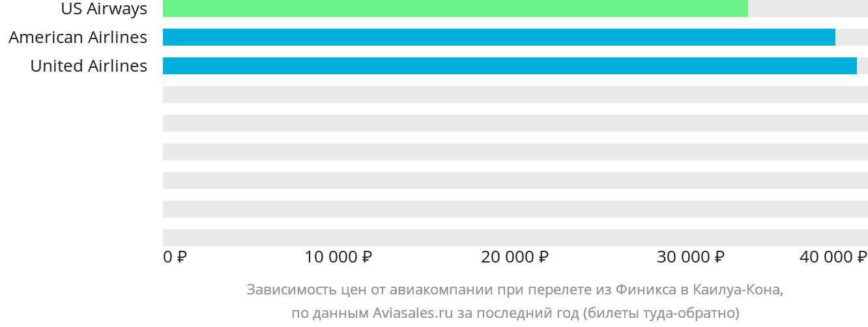 Динамика цен в зависимости от авиакомпании, совершающей перелет из Финикса в Каилуа-Кона