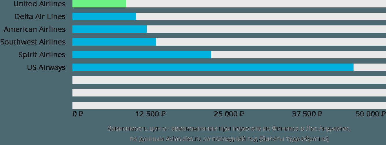 Динамика цен в зависимости от авиакомпании, совершающей перелет из Финикса в Лос-Анджелес