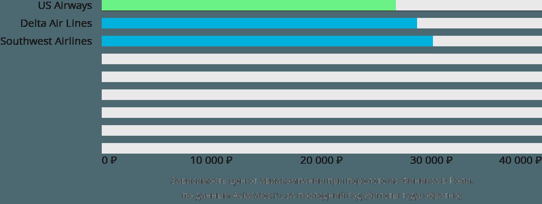 Динамика цен в зависимости от авиакомпании, совершающей перелет из Финикса в Роли
