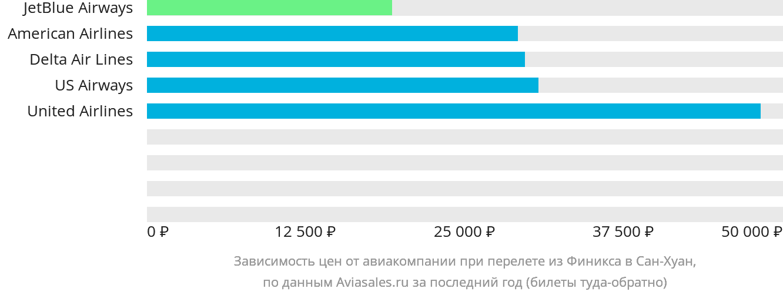 Динамика цен в зависимости от авиакомпании, совершающей перелет из Финикса в Сан-Хуан