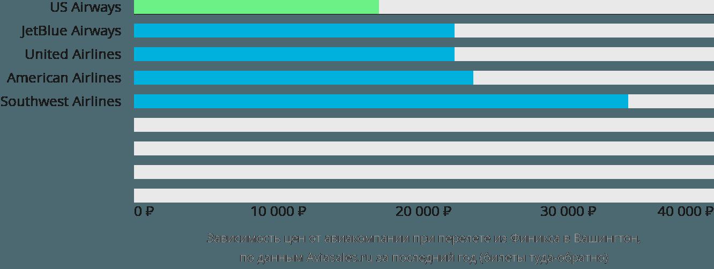 Динамика цен в зависимости от авиакомпании, совершающей перелет из Финикса в Вашингтон