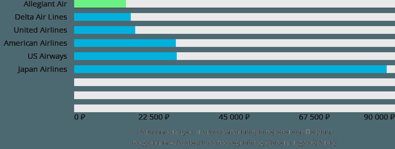 Динамика цен в зависимости от авиакомпании, совершающей перелет из Пеории