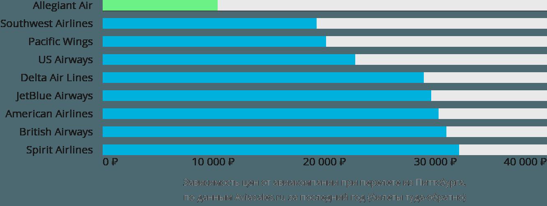 Динамика цен в зависимости от авиакомпании, совершающей перелет из Питтсбурга
