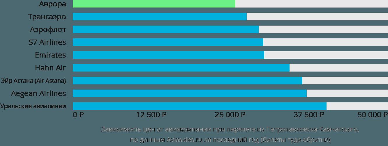 Динамика цен в зависимости от авиакомпании, совершающей перелет из Петропавловска-Камчатского