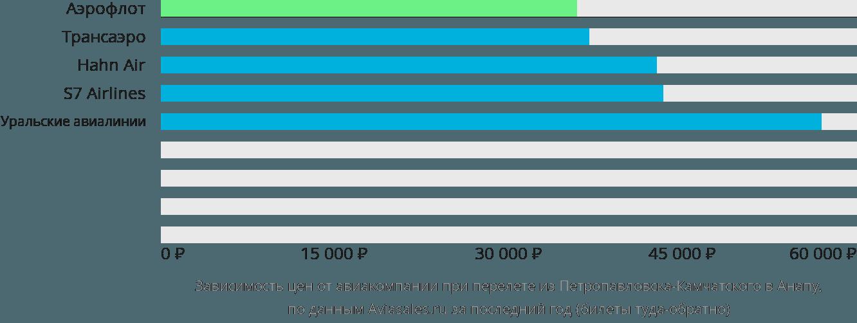 Динамика цен в зависимости от авиакомпании, совершающей перелет из Петропавловска-Камчатского в Анапу