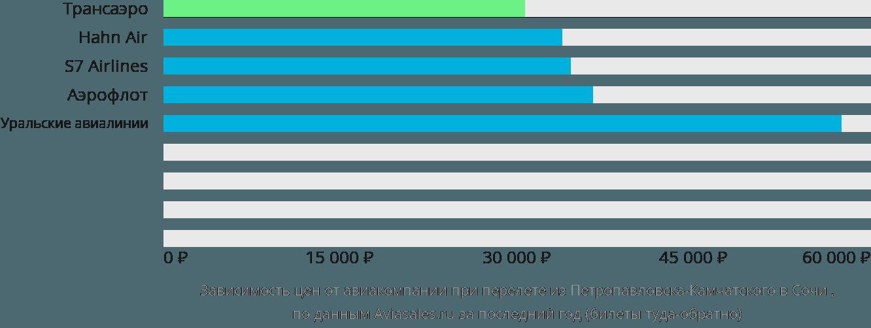 Динамика цен в зависимости от авиакомпании, совершающей перелет из Петропавловска-Камчатского в Сочи