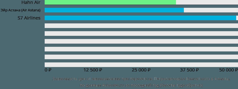 Динамика цен в зависимости от авиакомпании, совершающей перелет из Петропавловска-Камчатского в Алматы