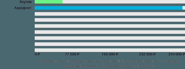 Динамика цен в зависимости от авиакомпании, совершающей перелет из Петропавловска-Камчатского в Анкоридж