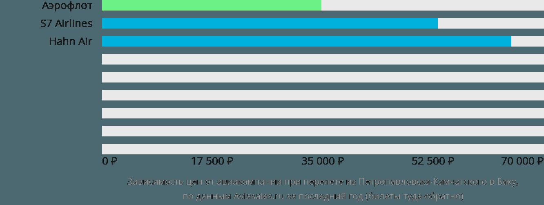Динамика цен в зависимости от авиакомпании, совершающей перелет из Петропавловска-Камчатского в Баку