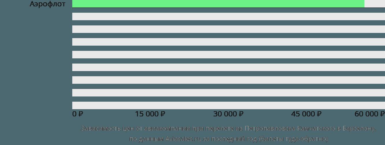 Динамика цен в зависимости от авиакомпании, совершающей перелет из Петропавловска-Камчатского в Барселону