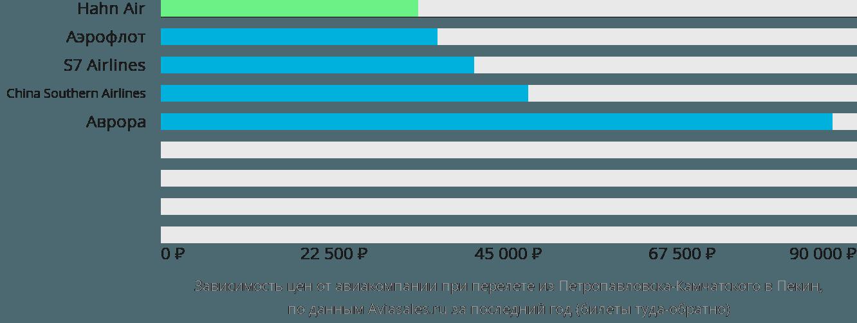 Динамика цен в зависимости от авиакомпании, совершающей перелет из Петропавловска-Камчатского в Пекин