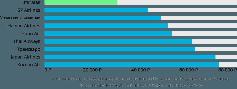 Динамика цен в зависимости от авиакомпании, совершающей перелет из Петропавловска-Камчатского в Бангкок