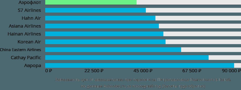 Динамика цен в зависимости от авиакомпании, совершающей перелет из Петропавловска-Камчатского в Китай