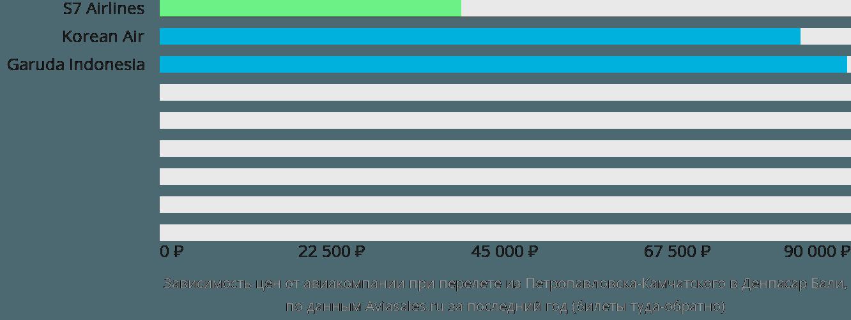 Динамика цен в зависимости от авиакомпании, совершающей перелет из Петропавловска-Камчатского в Денпасар Бали