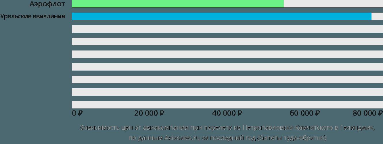 Динамика цен в зависимости от авиакомпании, совершающей перелет из Петропавловска-Камчатского в Геленджик