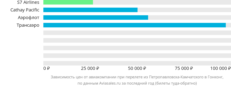 Динамика цен в зависимости от авиакомпании, совершающей перелет из Петропавловска-Камчатского в Гонконг