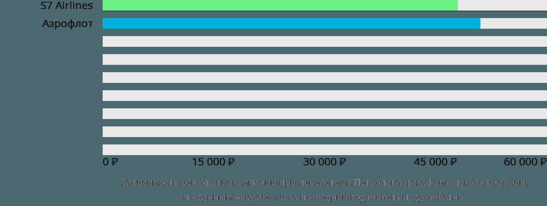 Динамика цен в зависимости от авиакомпании, совершающей перелет из Петропавловска-Камчатского в Харбин