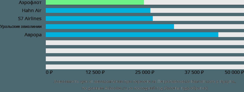 Динамика цен в зависимости от авиакомпании, совершающей перелет из Петропавловска-Камчатского в Иркутск