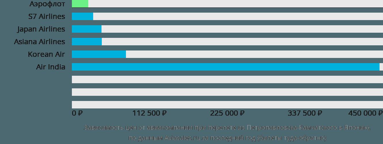 Динамика цен в зависимости от авиакомпании, совершающей перелет из Петропавловска-Камчатского в Японию