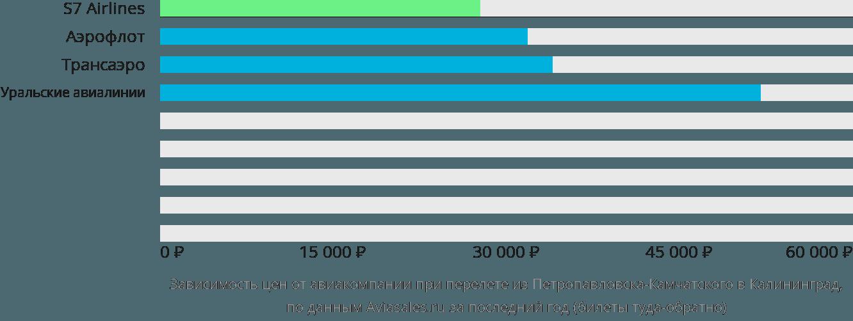 Динамика цен в зависимости от авиакомпании, совершающей перелет из Петропавловска-Камчатского в Калининград