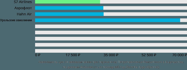 Динамика цен в зависимости от авиакомпании, совершающей перелет из Петропавловска-Камчатского в Кыргызстан