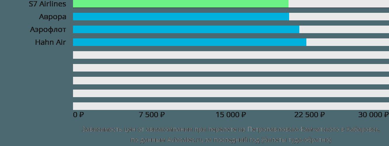 Динамика цен в зависимости от авиакомпании, совершающей перелет из Петропавловска-Камчатского в Хабаровск