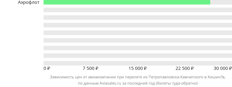 Динамика цен в зависимости от авиакомпании, совершающей перелет из Петропавловска-Камчатского в Кишинёв